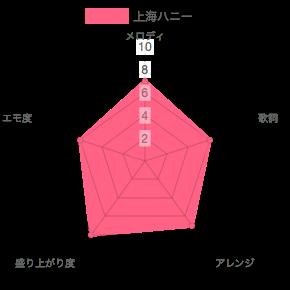 ORANGE RANGE(オレンンジレンジ)ライブ定番曲
