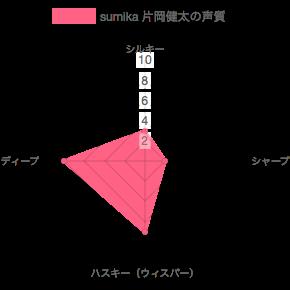 sumika 片岡健太の声質