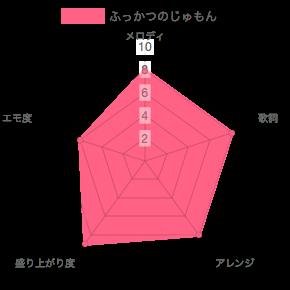 sumika ライブ定番曲