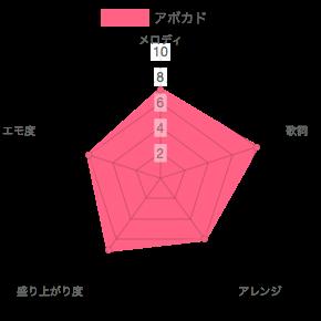 yonige(ヨニゲ)ライブ定番曲