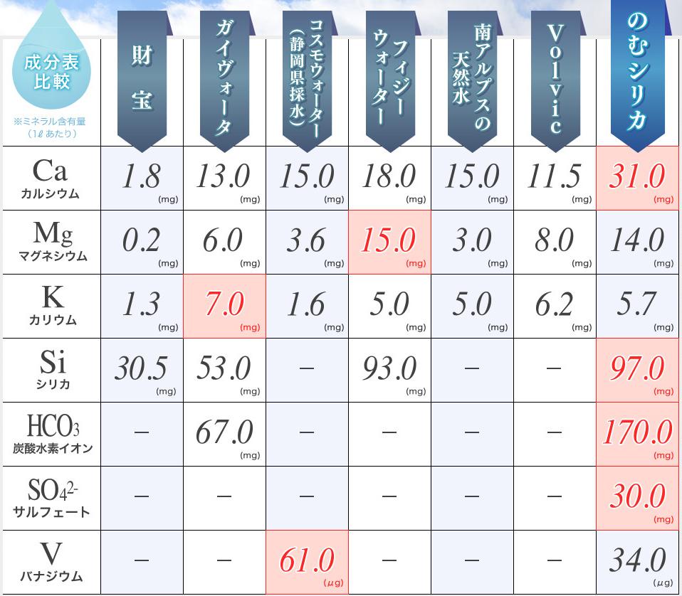 ナチュラルミネラルウォーターの成分比較表