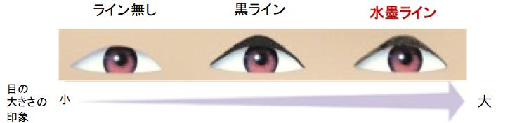 目の大きさの印象