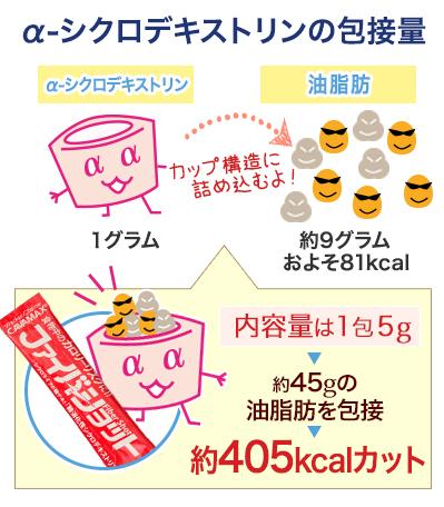 ファイバーショット1包で食事中の油脂肪を約405kcalカット