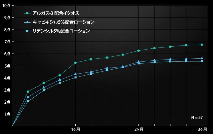 日本臨床試験協会(JTCA)による育毛評価臨床試験の結果