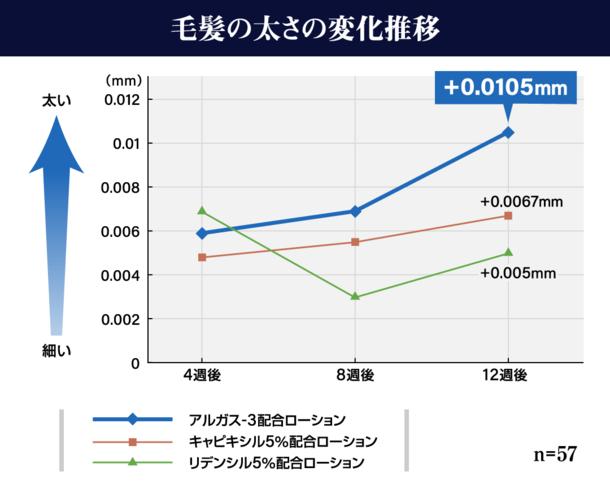 アルガス-3配合ローション使用から4週後と比較し毛髪の太さが78%増加