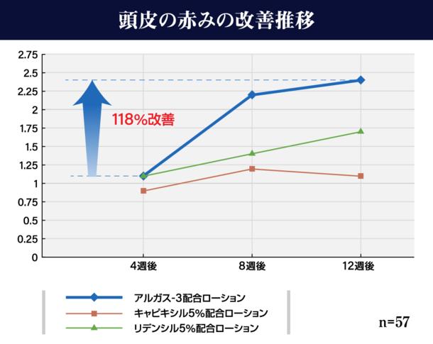 アルガス-3配合ローション使用から4週後と比較し、頭皮の赤みが118%改善