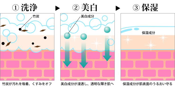 洗浄・美白・保湿の3ステップ