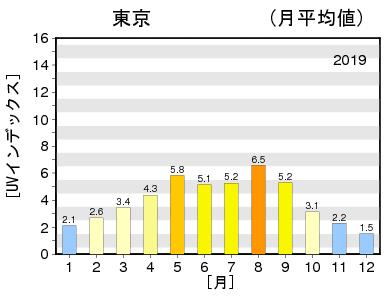 2019年 東京のUVインデックスの年間推移グラフ