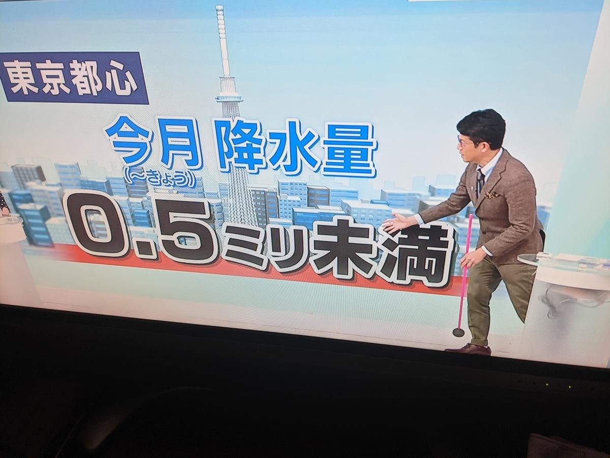 東京の降水量