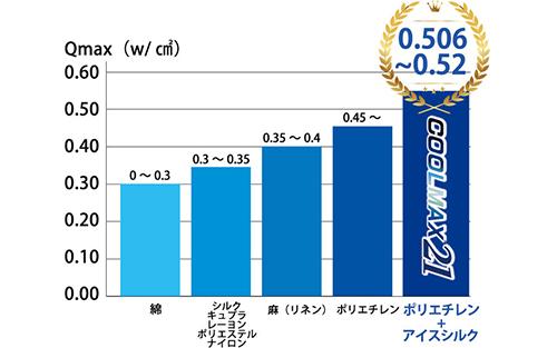 Q-MAX値の比較