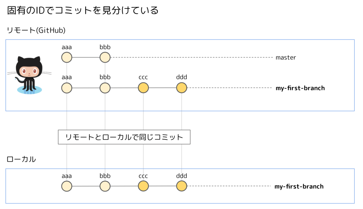 f:id:otoyo0122:20201008124439p:plain:w600