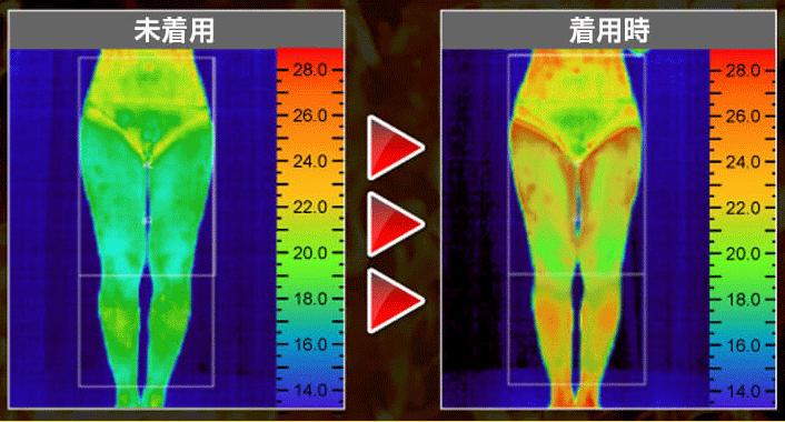 メディソックスナイト着用時の体温変化