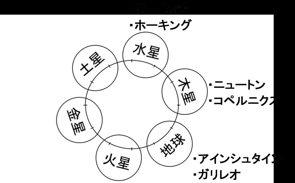 f:id:ouka-miraigaku:20180323151113p:plain