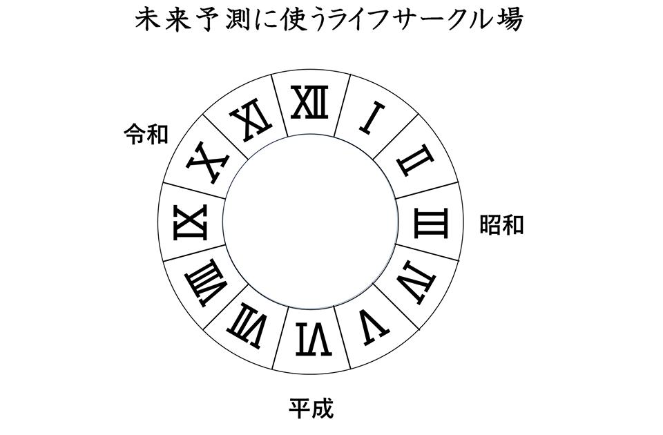 f:id:ouka-miraigaku:20200130202544p:plain