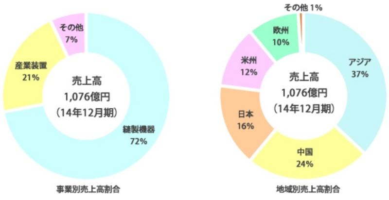 f:id:oukajinsugawa:20150328114557j:plain