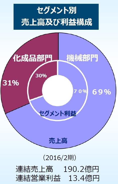 f:id:oukajinsugawa:20160523165838j:plain