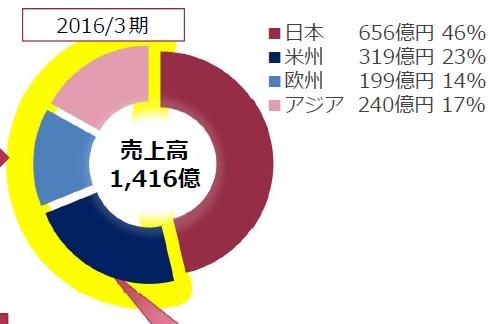 f:id:oukajinsugawa:20160905162333j:plain