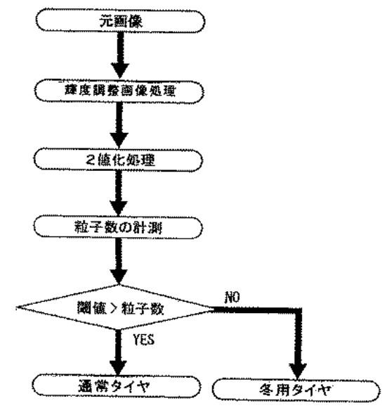 f:id:oukajinsugawa:20171205130704j:plain