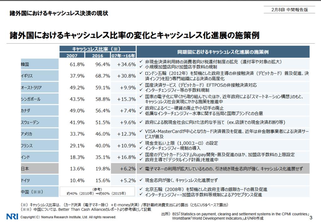 海外のキャッシュレス比率の比較