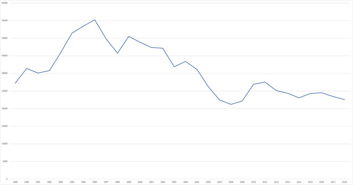 国家公務員採用試験総合職試験の推移グラフ