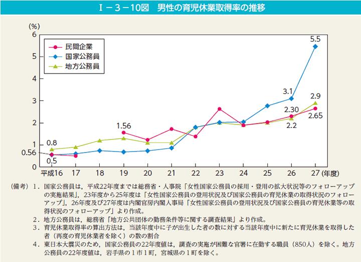 男性の育児休暇取得率のグラフ