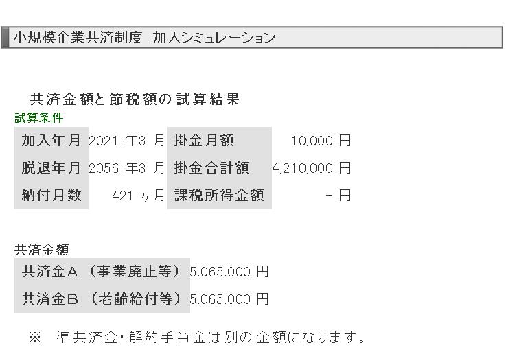 小規模企業共済を30歳から1万円ずつ支払い、65歳になったときに受け取れる金額