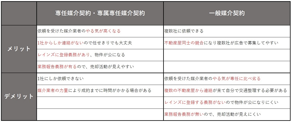 媒介契約の特徴