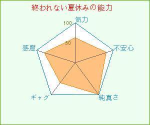 f:id:owarenai:20070625052802j:image