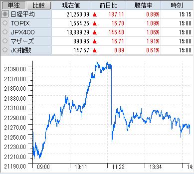 シンク レイヤ 株価