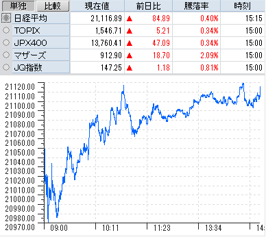 ディー システムズ 株価 スリー