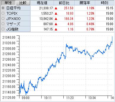 株価 田岡 化学