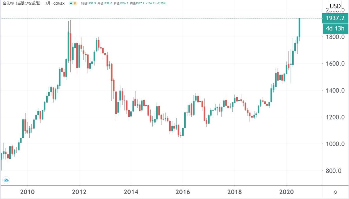 リアルタイム 金 チャート 価格