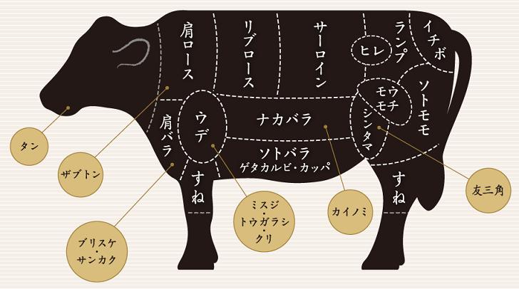 牛肉の部位別名称