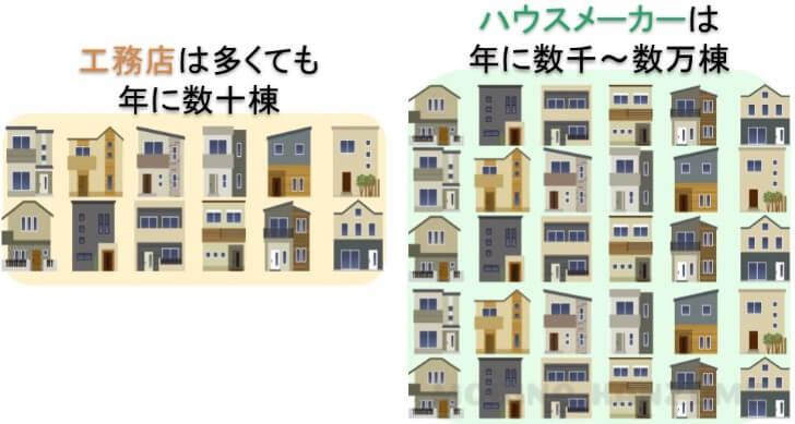 ハウスメーカーと工務店の着工数の違い