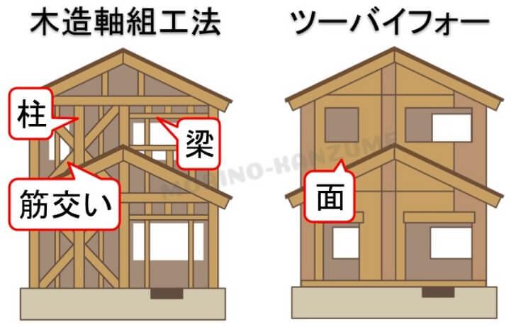 木造軸組工法とツーバイフォー