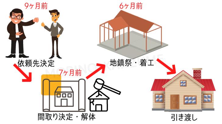 契約〜引き渡しまでのスケジュール