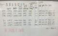4/26 部内異艇種の並べ、目標艇速ろハンデ設定