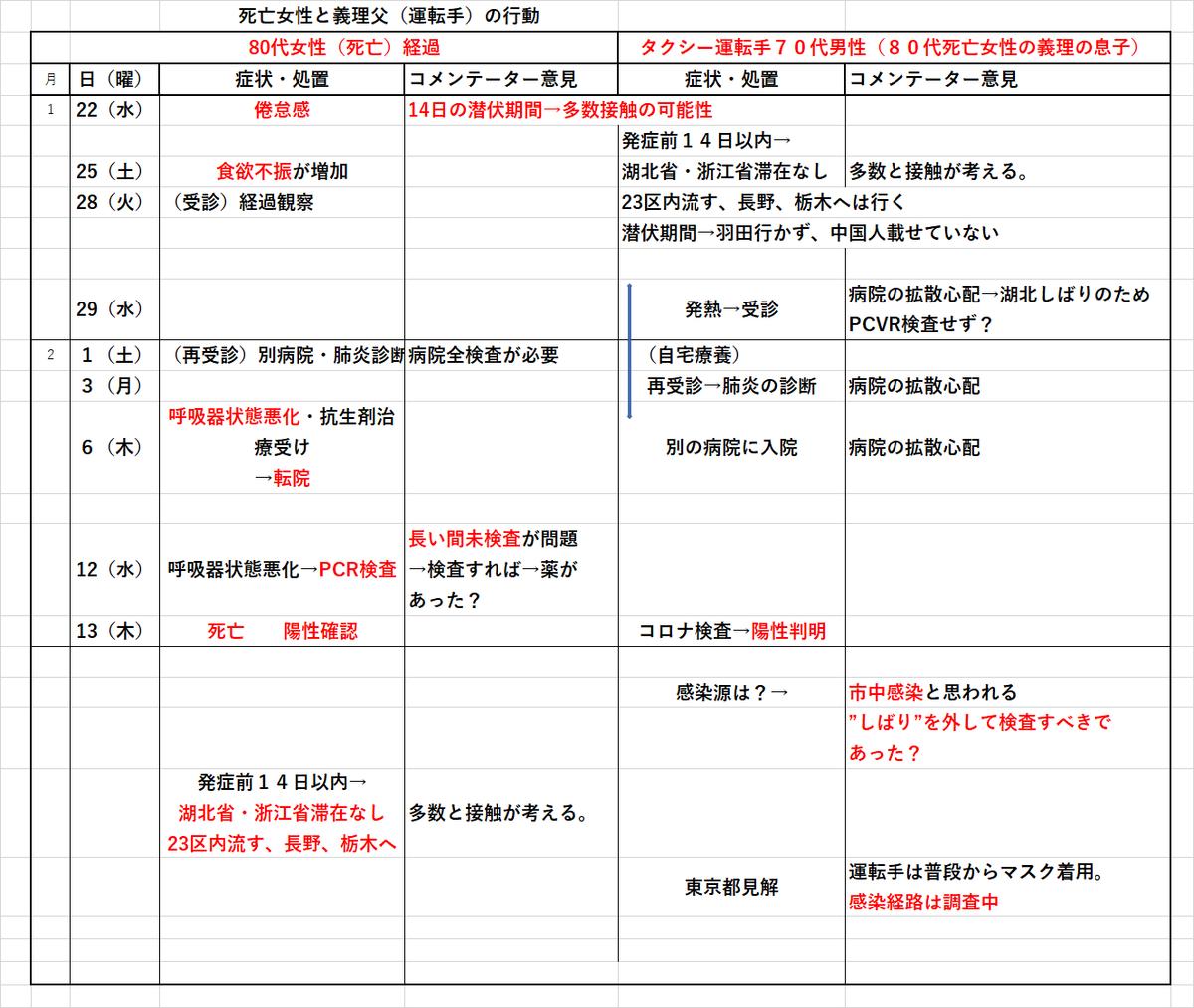 f:id:oyakudachi395:20200214151706p:plain