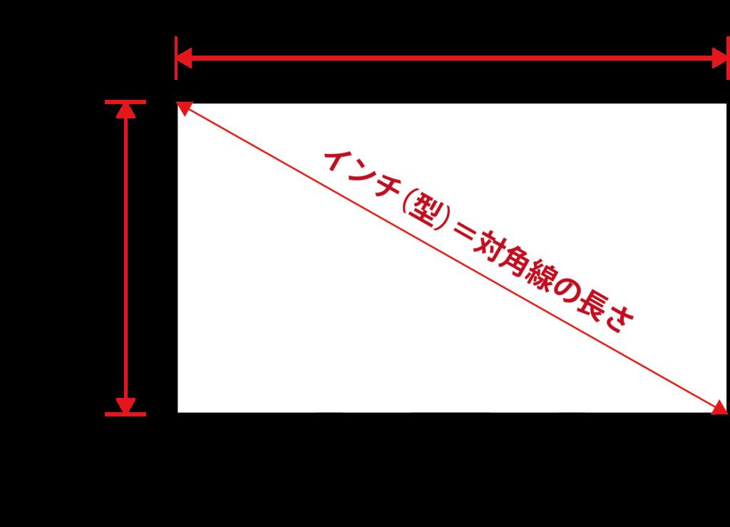 f:id:oyama_shingo:20160628161818p:plain