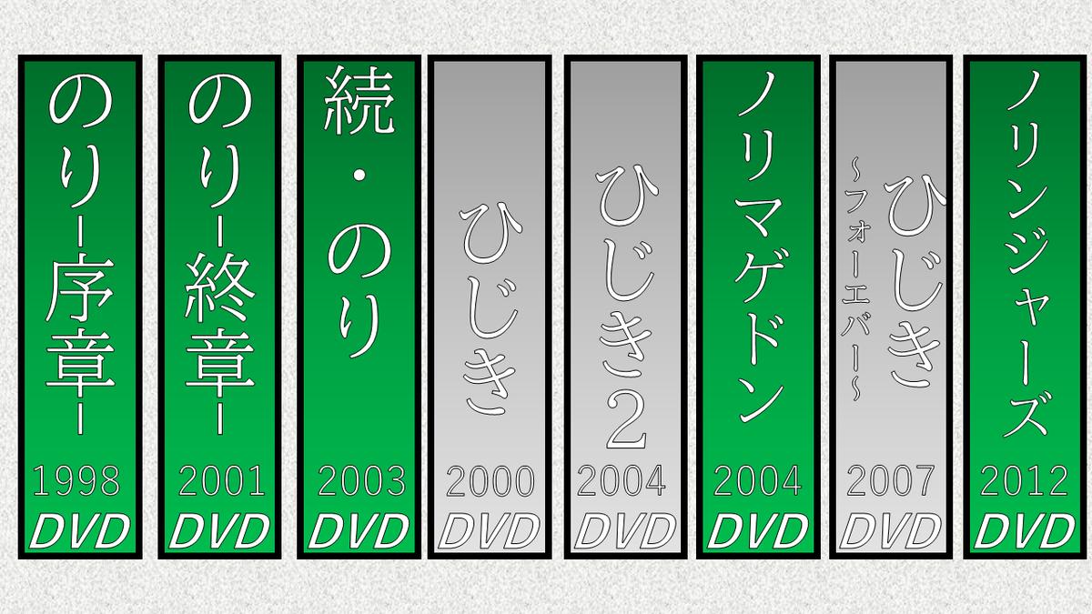 映画 DVD アベンジャーズ