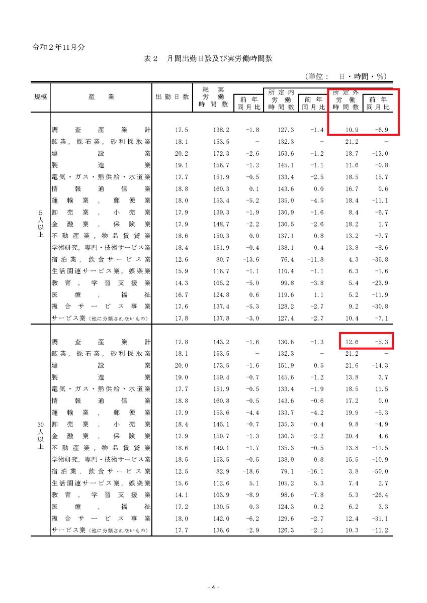 令和2年11月分_東京都_毎月勤労統計調査