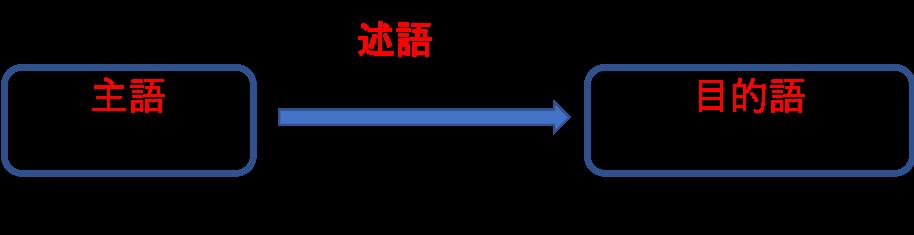 f:id:oyoshiyoshi:20191128160828p:plain