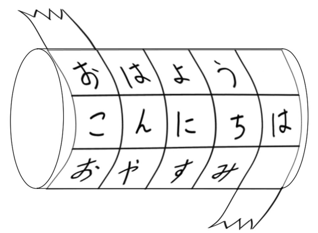 スキュタレー暗号のイメージ図