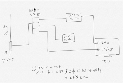 CATV配線
