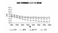 教育別出生率、女性の場合
