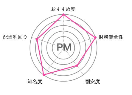 f:id:pa-pa-tm-blog:20190321171755p:plain