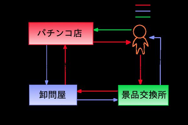 f:id:pachi-jyouhoukyoku:20181009175359p:plain