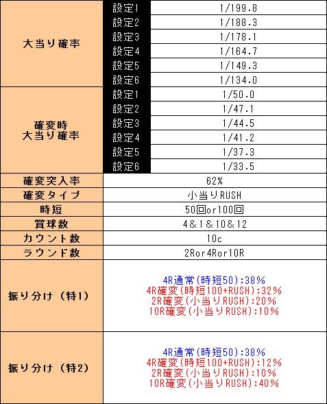 f:id:pachi-jyouhoukyoku:20190301133321p:plain
