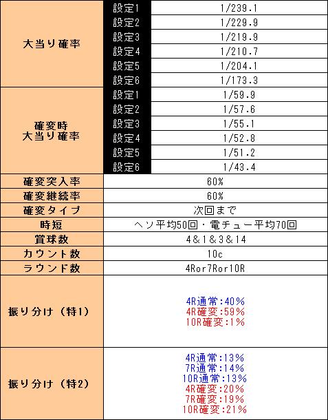f:id:pachi-jyouhoukyoku:20190301154655p:plain