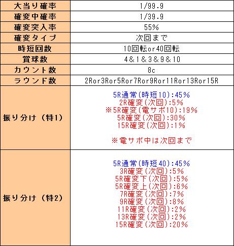 f:id:pachi-jyouhoukyoku:20190301165954p:plain